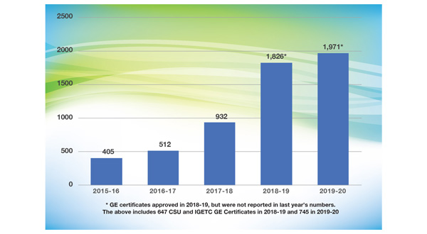 Bar chart depicting Degrees and Certificates awarrded between 2016-2019. 512 degrees and certificates awarded for 2016-17; 932 degrees and certificates awarded in 2017-18; 1,172 degrees and certificates awarded in 2018-19