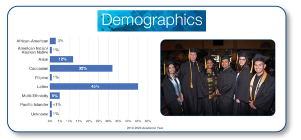 Bar graph depicting demographics. 3% African-American; 1% American Indian/ Alaskan; 10% Asian; 34% Caucasian;2% Filipino; 44% latinX; 7% Multi-Ethnicity