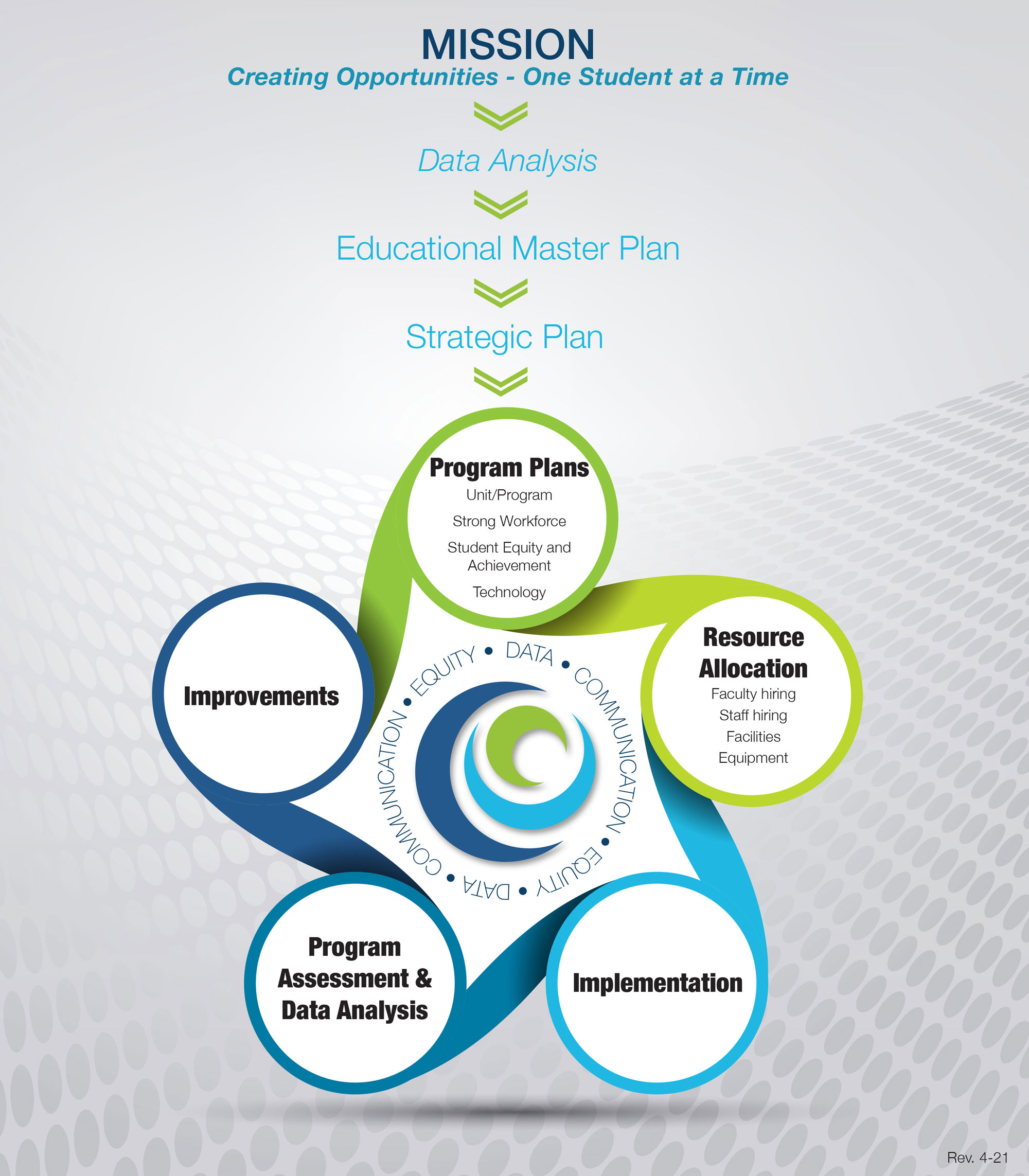 Diagram of Integrated Planning Model