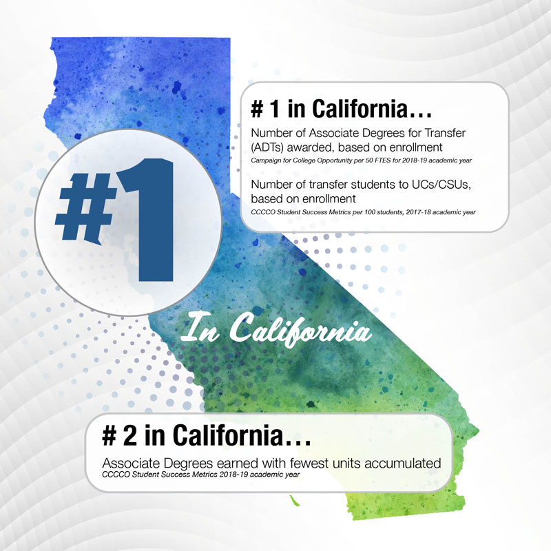 #1 In California and Central Valley - Number of transfer students to UCs and CSUs; Associate Degrees for Transfers earned; Associate Degrees earned with fewest units accumulated #1 In Central Valley - Successful completion of transfer-level Math & English within first year