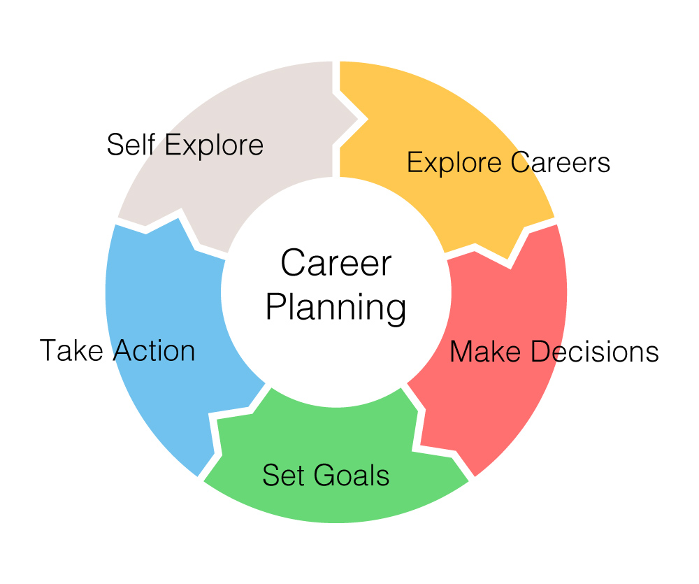 career-planning-cycle.jpg